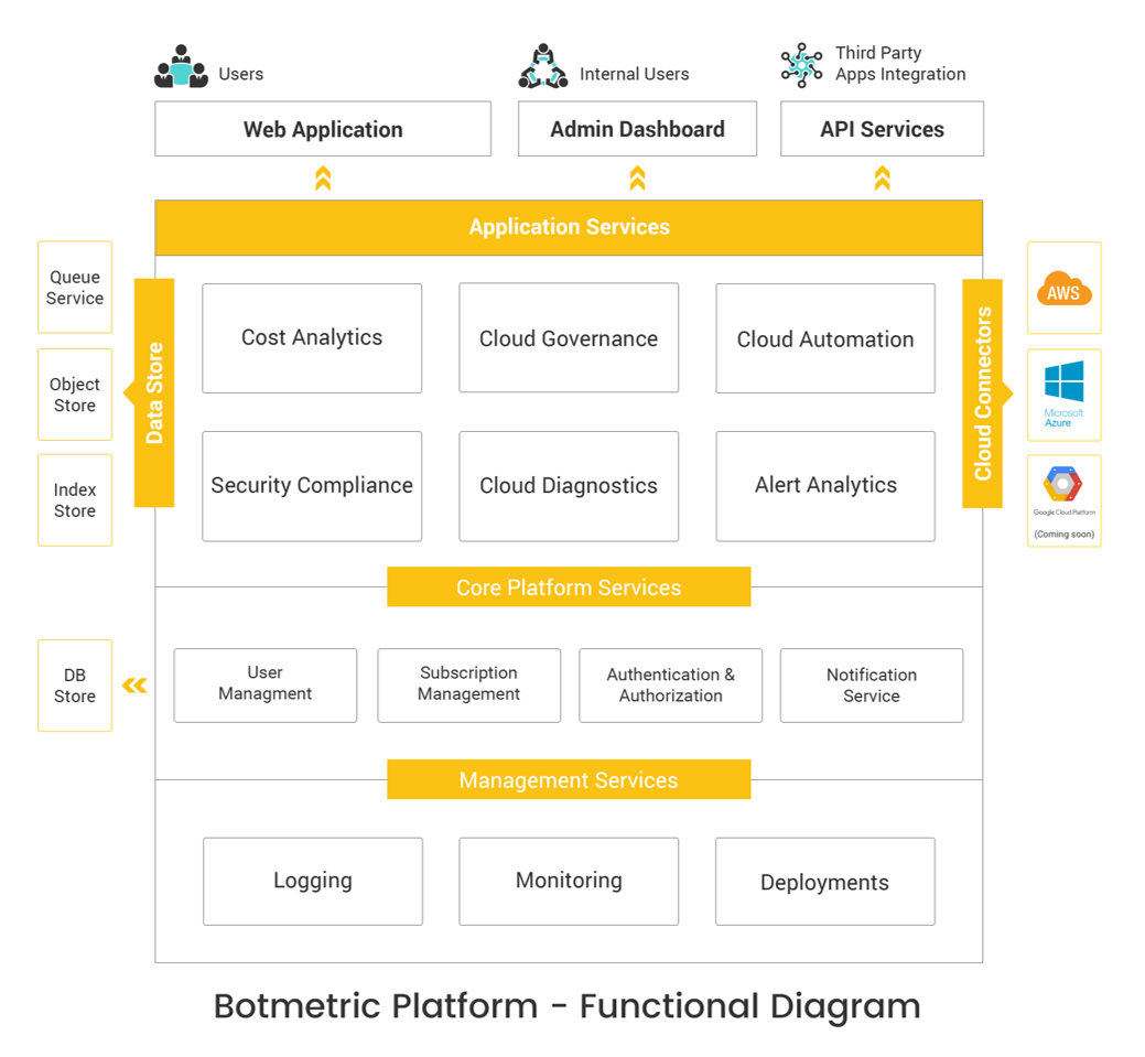 Botmetric Platform - Functional Diagram