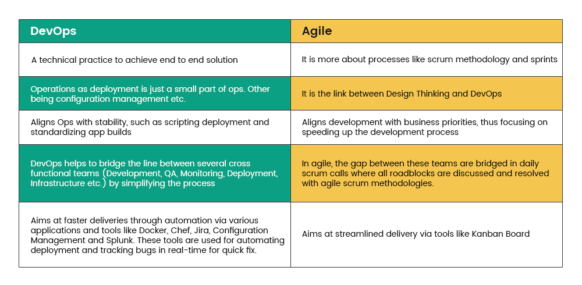What is DevOps? How is it different from Agile?