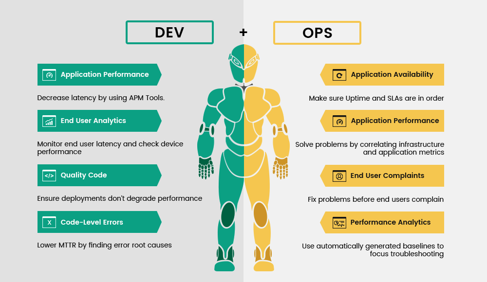 DevOps to Agile